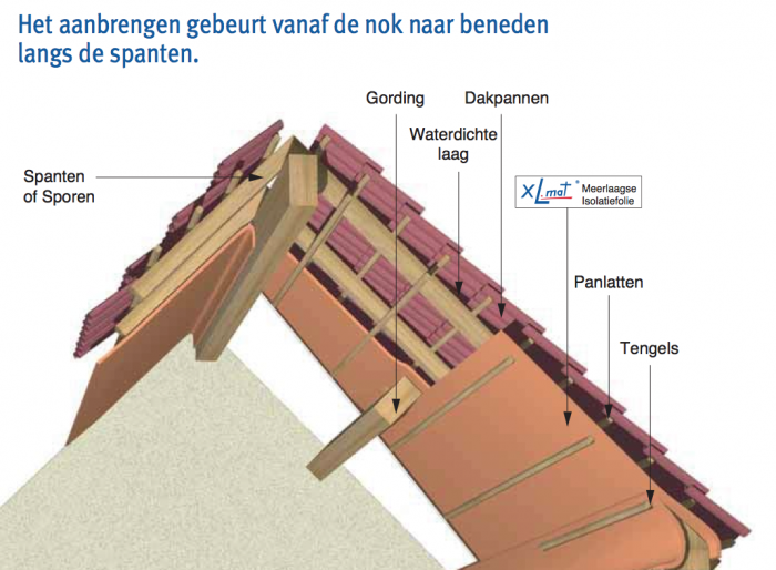 Montage isolatiemateriaal - Kantoor onder het dak ...